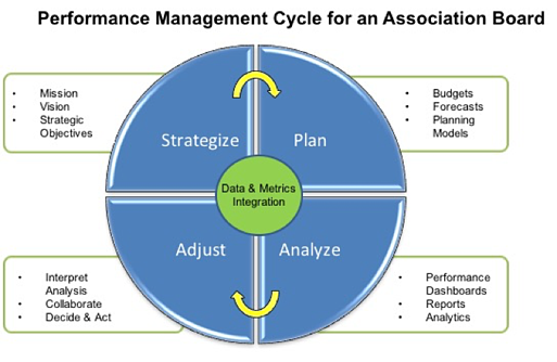 HOA performance management cycle